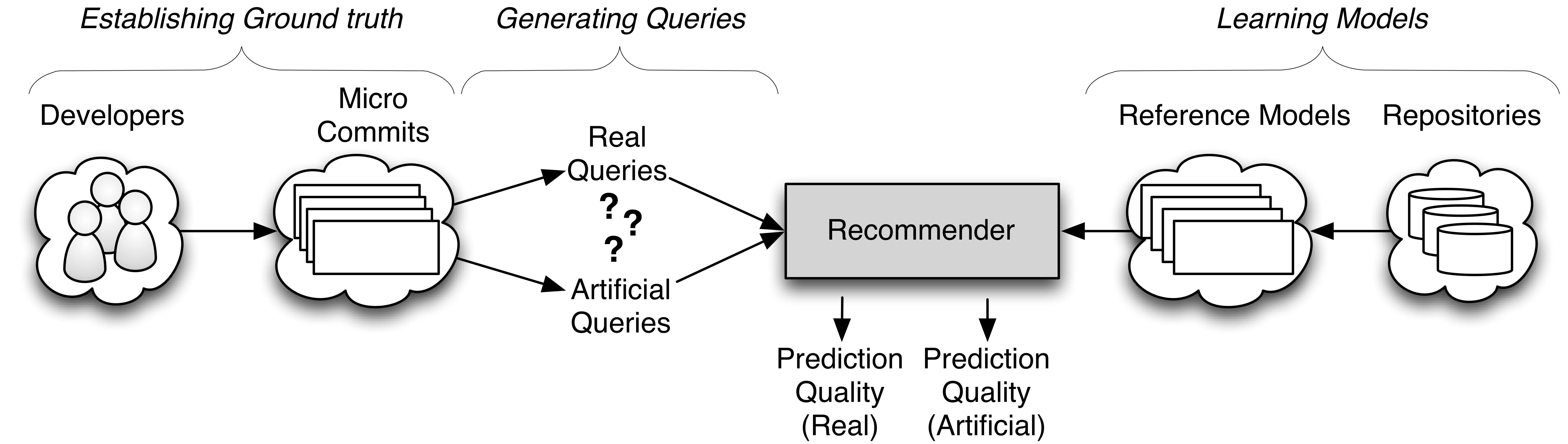 Code Recommender Systems (Helping Developers use APIs)